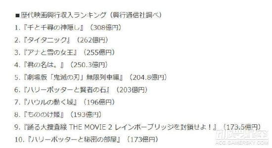 《鬼灭之刃》剧场版票房突破200亿日元 跻身日本影史前5