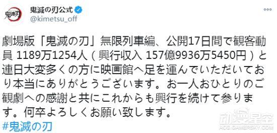 《鬼灭之刃》剧场版两周票房超157亿 位列日本影史票房总榜第10名
