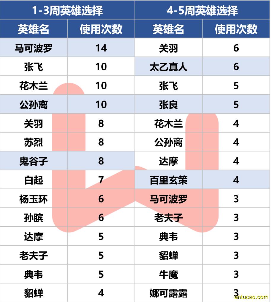 王者荣耀S13KPL秋季赛10月11日第一场:RW侠零封QGhappy