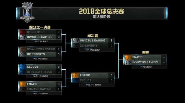 英雄联盟FNC决赛宣言:很幸运总决赛遇上IG 因为RNG比IG强太多了