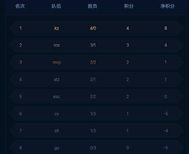 王者荣耀KRKPL秋季赛常规赛第三周赛事预测分析:GO战队能否拿下首胜 KZ能否延续传奇?