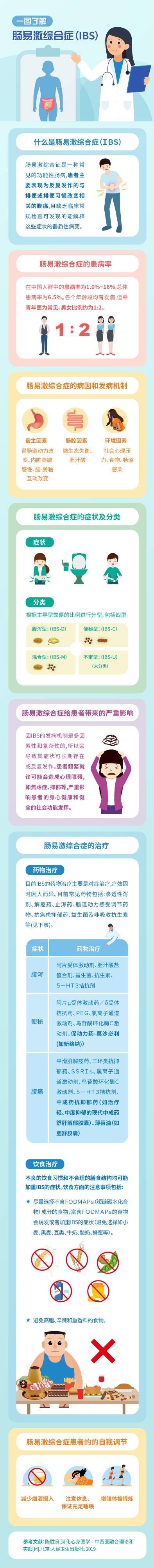 【一图了解】肠易激综合症(IBS)