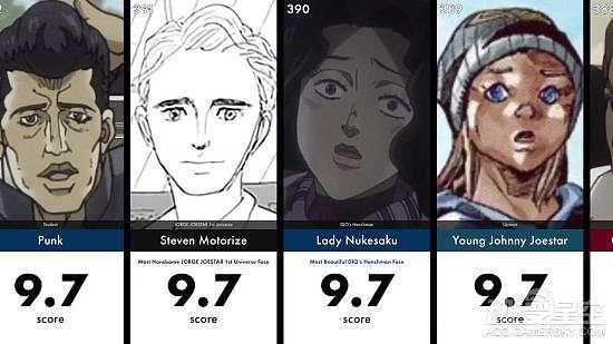 《JOJO的奇妙冒险》角色AI颜值打分 第一名毫无争议
