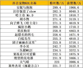 时隔1年,抖音萌宠达人TOP100,新晋9个千万级KOL