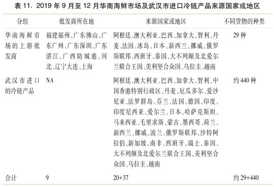 新冠全球溯源研究中国部分公布,华南海鲜市场不是疫情的发源地