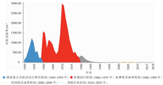 从3000万例到零,我国为了消除疟疾究竟有多努力?