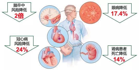 每5人中就有1人患高血压,为何那么多人都防治错了?