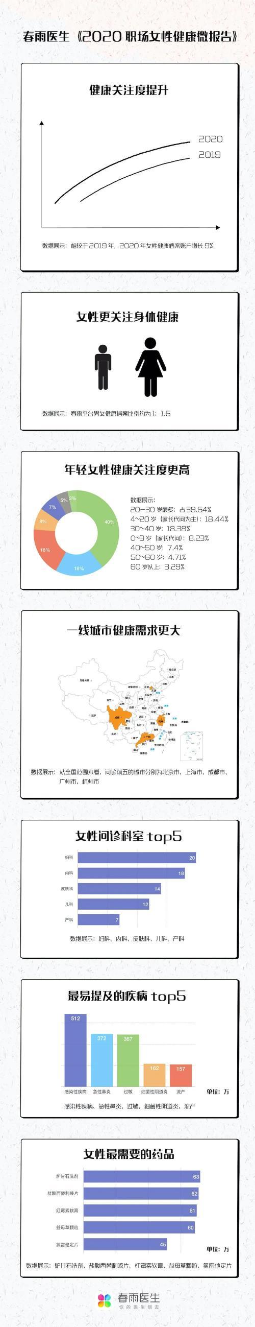 女神节特辑|2020春雨职场女性健康微报告